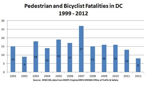 dc-ped-bike-fatalities-1999-2012